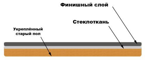 Фото - Вирівнювання підлоги різними способами