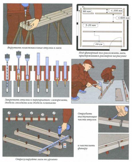 Вирівнювання підлоги за допомогою сухої стяжки