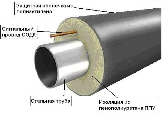 Фото - Високотемпературна ізоляція труб