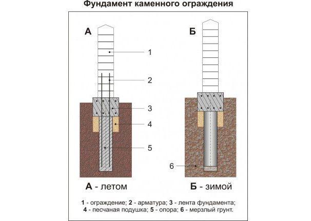 Фундамент для камяної огорожі