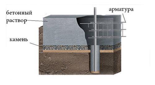 Структура фундаменту камяної огорожі
