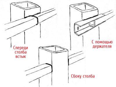 Варіанти кріплення профільованих труб