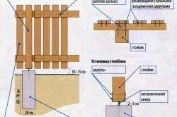 Схема установки паркану