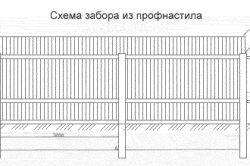 Схема паркану з цегли