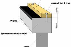 Фото - Заливка бутобетонного фундаменту