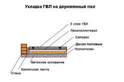 Схема укладання ГВЛ на деревяну підлогу
