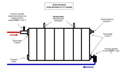 Фото - Заміна і установка опалювальних батарей в квартирі