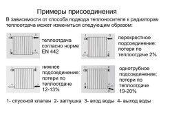 Варіанти приєднання радіаторів опалення