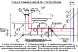 Схема підключення до каналізації