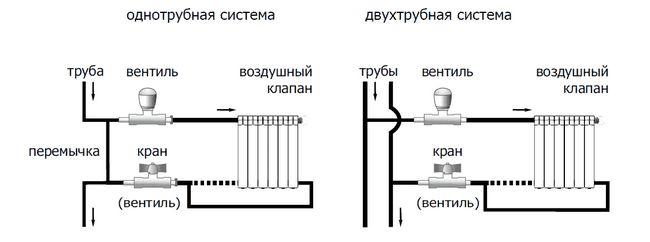 Фото - Заміна радіаторів