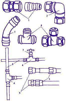 Способи заміни водопровідних труб