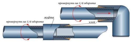 Схема холодного зварювання труб