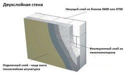 Схема захисту зовнішньої стіни будинку з газосилікату за допомогою штукатурки.