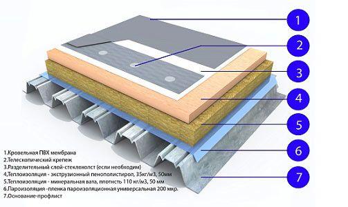 Фото - Захист даху за допомогою плоскої покрівлі
