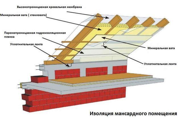 Фото - Захист від конденсату - пароізоляція даху