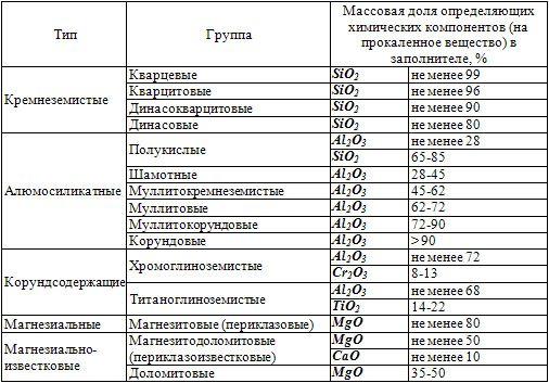 Класифікація вогнетривких бетонів