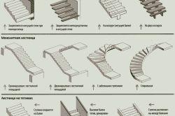 Види конструкцій сходів для дачі
