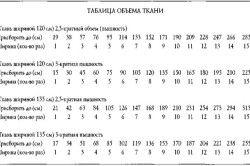 Таблиця обсягу тканини для ламбрекену