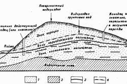 Схема залягання і руху ґрунтових вод