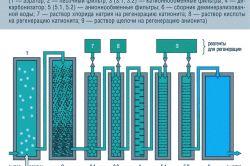 Схема установки глибокого помякшення води